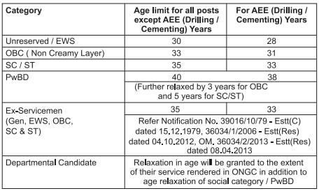 ONGC Age